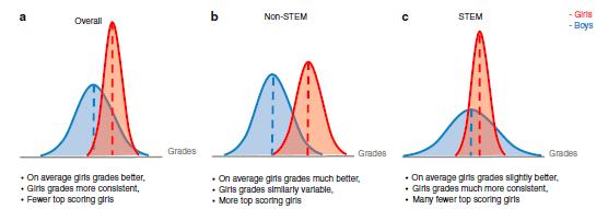Fig1 Gender diffs in STEM