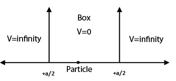 Particle_in_a_Box