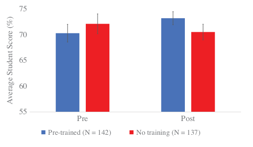 Differences between pre-test and post-test scores for both pre-trained and untrained groups (figure 4 from paper).